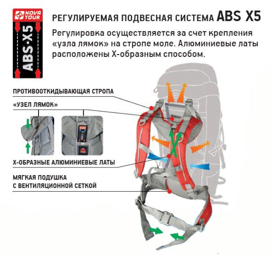 АБС Х5