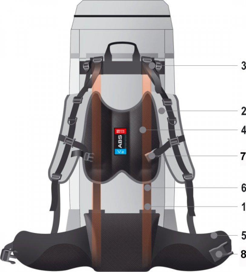 Рюкзаки лучшая подвесная система рюкзак columbia beacon backpack